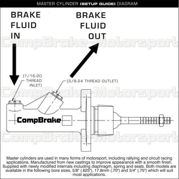 Master Cylinder Setup Guide Diagram X