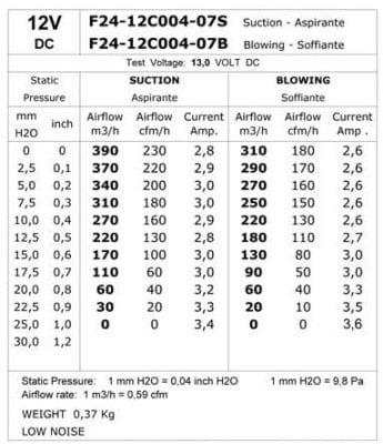 CMB-[F24-12C004-07B]-COOLING-FAN-[MOTORBIKE]-BLOWING-COMEX-4.7'-(120MM)-TECH