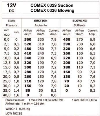 CMB-[FAN-0326]-COOLING-FAN-[SLIMLINE]-COMEX-BLOWING-6.6'-(167MM)-TECH